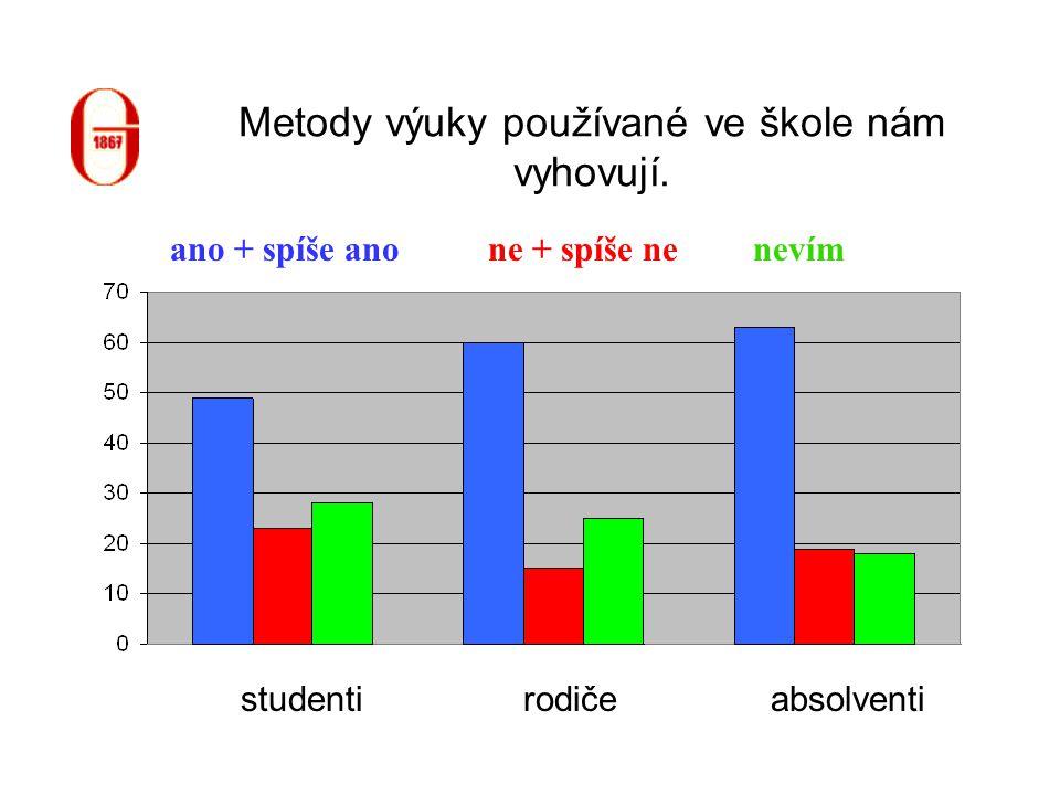 Metody výuky používané ve škole nám vyhovují. studentiabsolventirodiče ne + spíše neano + spíše anonevím