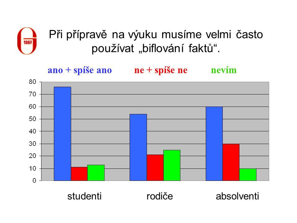 """Při přípravě na výuku musíme velmi často používat """"biflování faktů"""". studentiabsolventirodiče ne + spíše neano + spíše anonevím"""