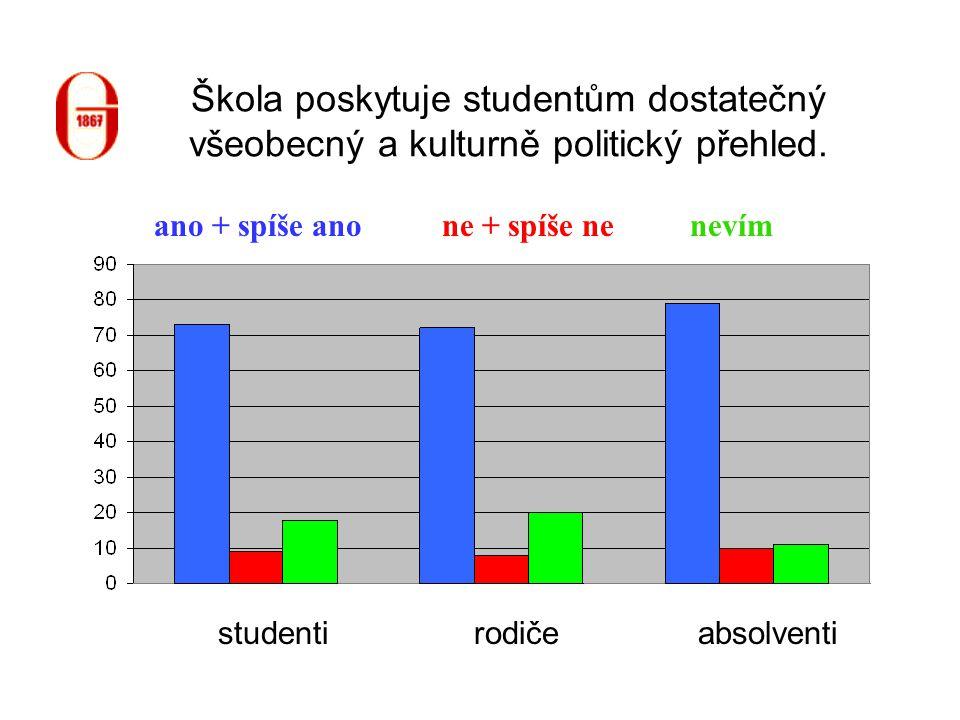 Škola poskytuje studentům dostatečný všeobecný a kulturně politický přehled. studentiabsolventirodiče ne + spíše neano + spíše anonevím