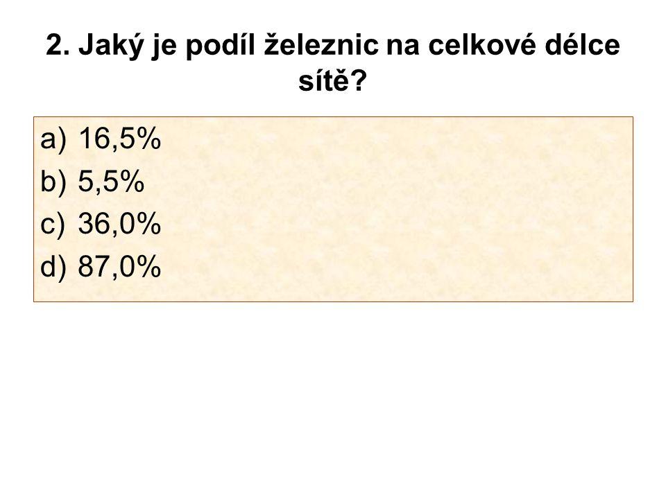 2. Jaký je podíl železnic na celkové délce sítě? a)16,5% b)5,5% c)36,0% d)87,0%
