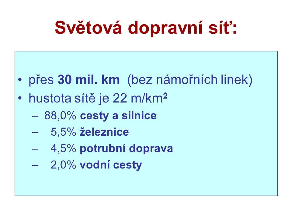 Světová dopravní síť: přes 30 mil.
