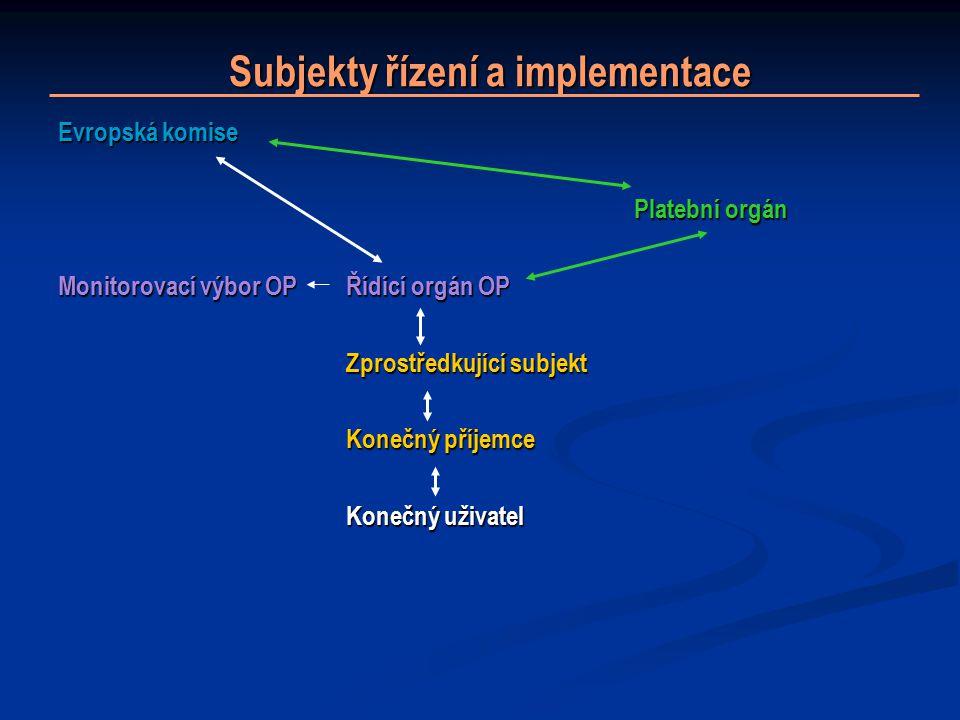 Subjekty řízení a implementace Subjekty řízení a implementace Evropská komise Platební orgán Monitorovací výbor OPŘídící orgán OP Zprostředkující subjekt Konečný příjemce Konečný uživatel