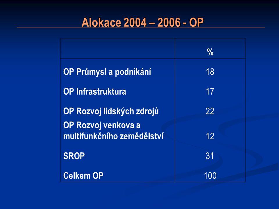 Alokace 2004 – 2006 - OP Alokace 2004 – 2006 - OP % OP Průmysl a podnikání 18 OP Infrastruktura 17 OP Rozvoj lidských zdrojů 22 OP Rozvoj venkova a multifunkčního zemědělství 12 SROP 31 Celkem OP 100