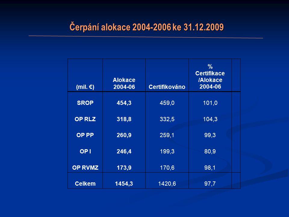 Čerpání alokace 2004-2006 ke 31.12.2009 Čerpání alokace 2004-2006 ke 31.12.2009 (mil.