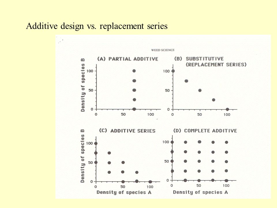Additive design vs. replacement series