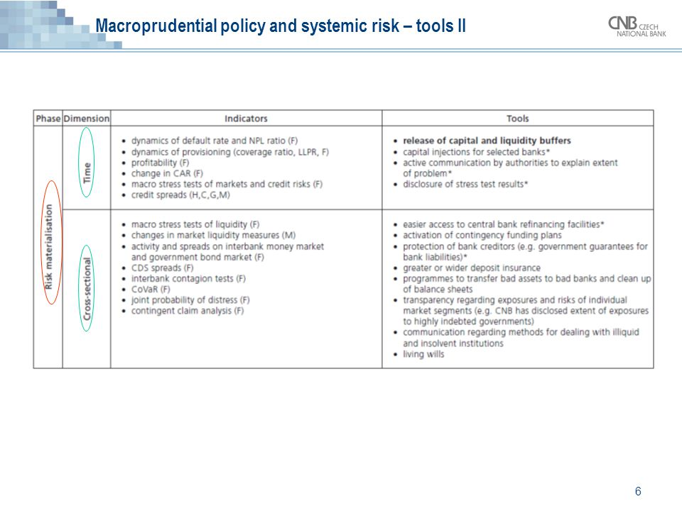 6 Macroprudential policy and systemic risk – tools II