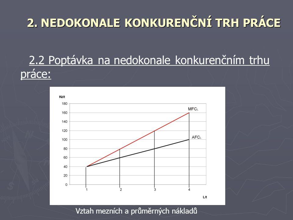 2.2 Poptávka na nedokonale konkurenčním trhu práce: 2.