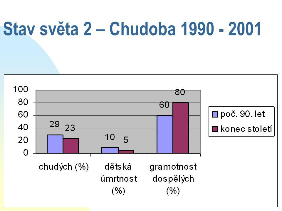 Stav světa 2 – Chudoba 1990 - 2001