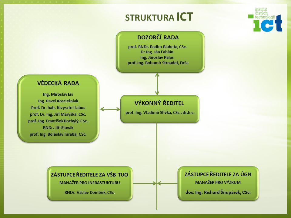 VÝKONNÝ ŘEDITEL prof.Ing. Vladimír Slivka, CSc., dr.h.c.