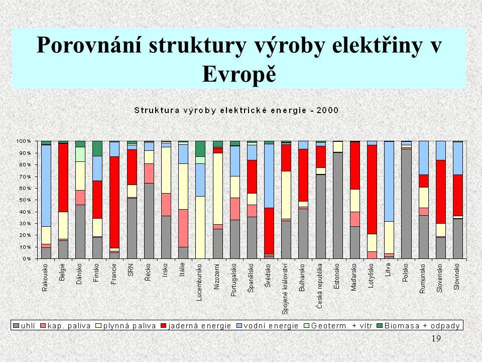 19 Odpady z energetického hospodářství poškozují biosféru Porovnání struktury výroby elektřiny v Evropě