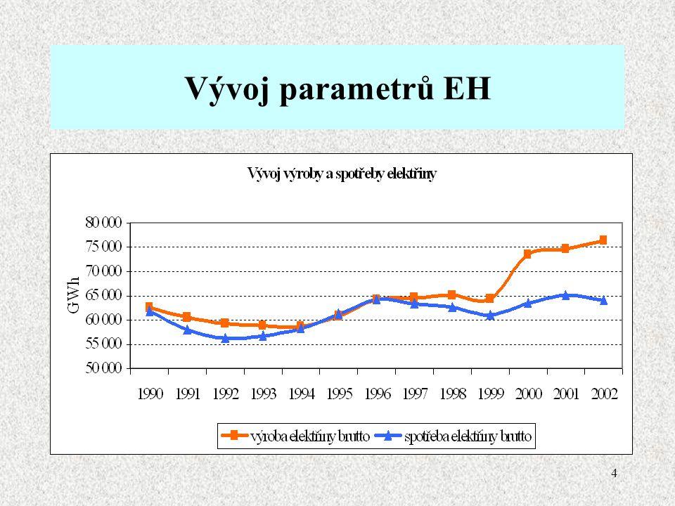 4 Vývoj parametrů EH