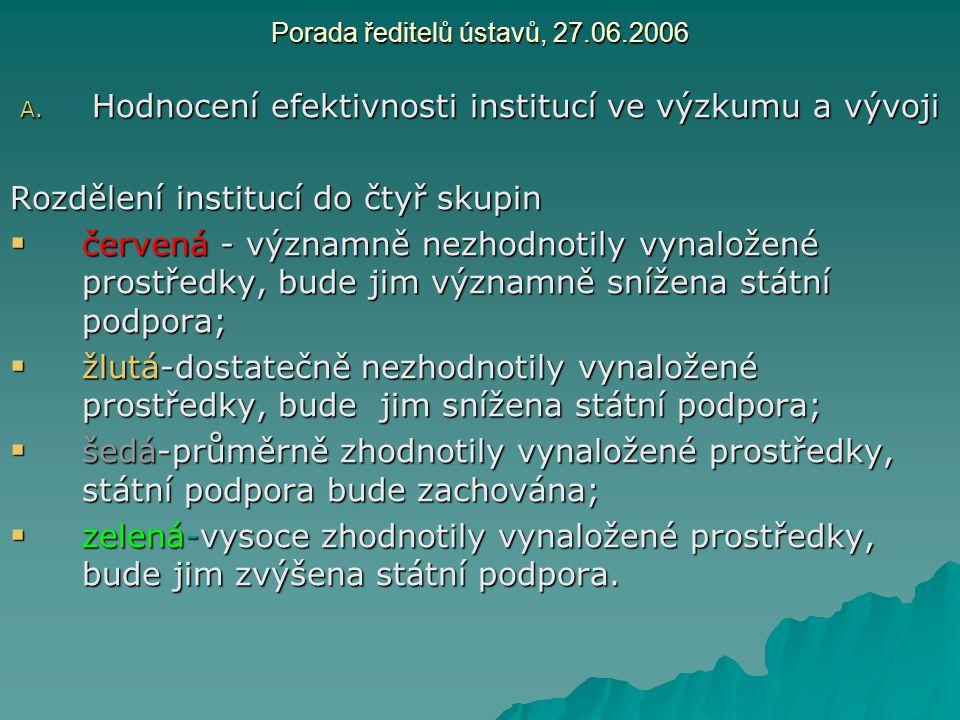 Porada ředitelů ústavů, 27.06.2006 A. Hodnocení efektivnosti institucí ve výzkumu a vývoji Rozdělení institucí do čtyř skupin  červená - významně nez