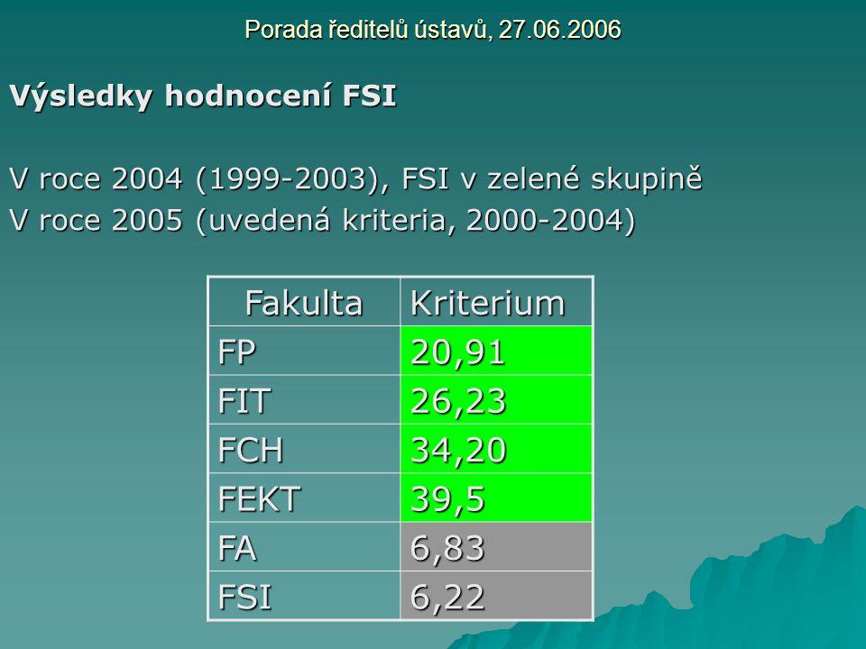 Porada ředitelů ústavů, 27.06.2006 Výsledky hodnocení FSI V roce 2004 (1999-2003), FSI v zelené skupině V roce 2005 (uvedená kriteria, 2000-2004) Faku
