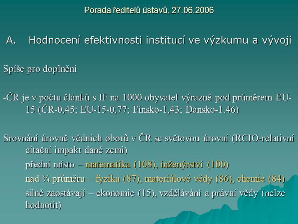 Porada ředitelů ústavů, 27.06.2006 A.Hodnocení efektivnosti institucí ve výzkumu a vývoji Spíše pro doplnění -ČR je v počtu článků s IF na 1000 obyvat