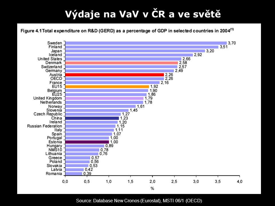 Source: Database New Cronos (Eurostat), MSTI 06/1 (OECD ) Výdaje na VaV v ČR a ve světě