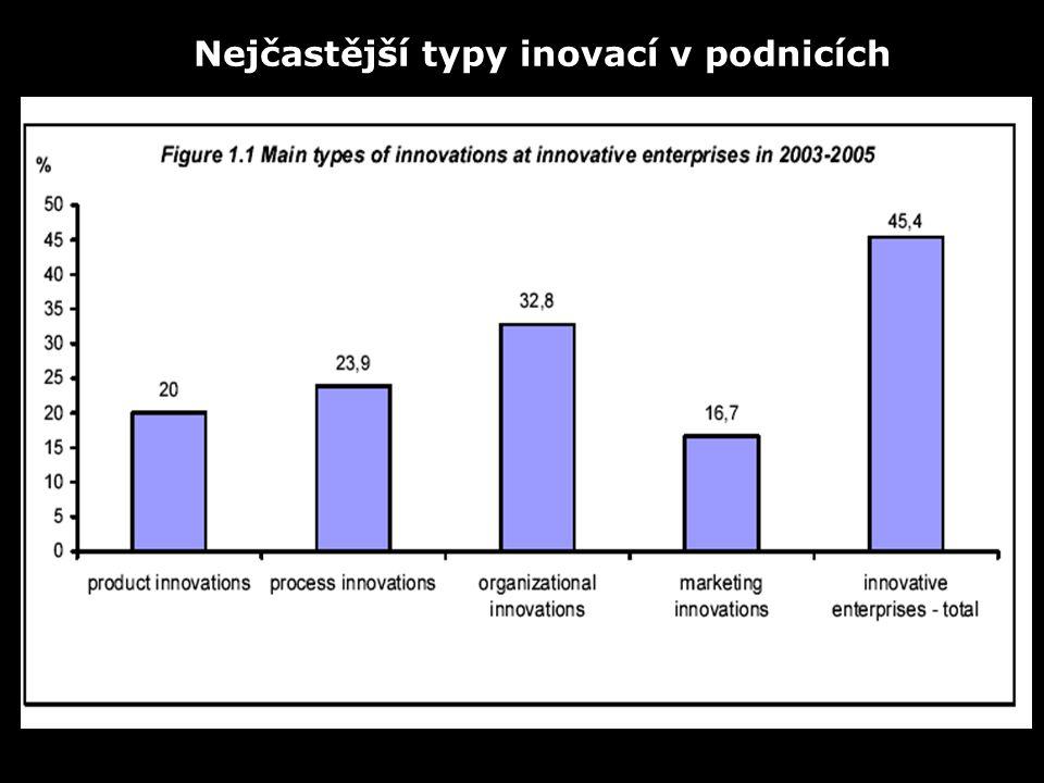 Nejčastější typy inovací v podnicích