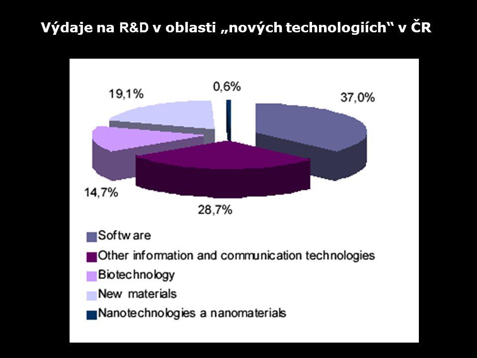 """Výdaje na R&D v oblasti """"nových technologiích v ČR"""