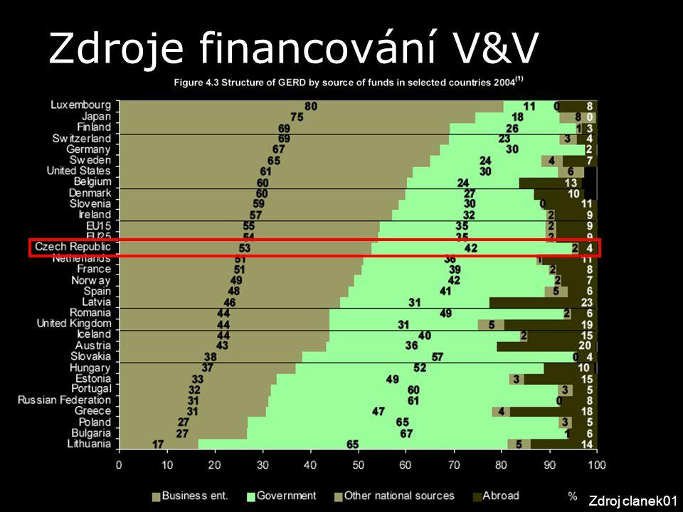 Zdroje financování V&V Zdroj clanek01