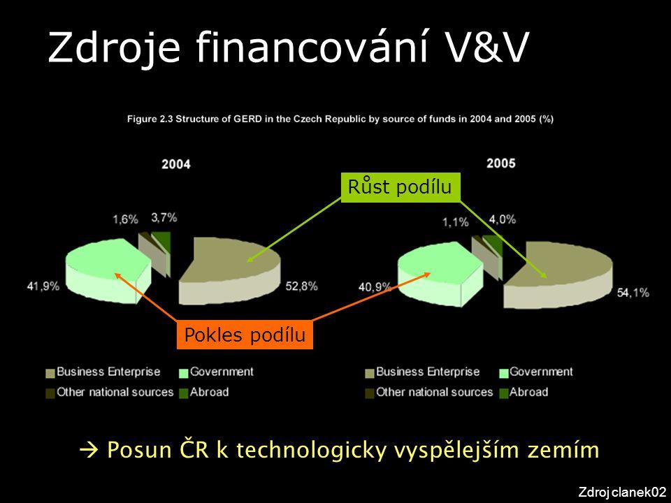 Zdroje financování V&V Zdroj clanek02 Růst podílu Pokles podílu  Posun ČR k technologicky vyspělejším zemím