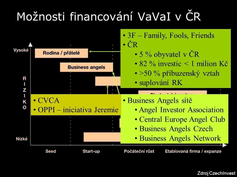 Možnosti financování VaVaI v ČR Zdroj CzechInvest 3F – Family, Fools, Friends ČR 5 % obyvatel v ČR 82 % investic < 1 milion Kč >50 % příbuzenský vztah