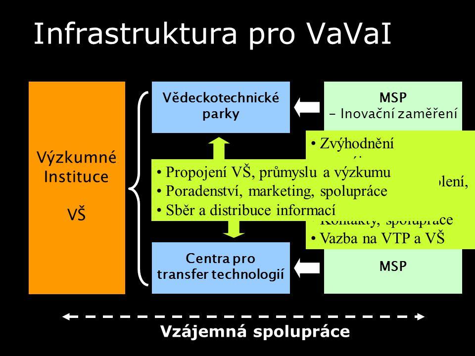 Infrastruktura pro VaVaI Výzkumné Instituce VŠ Vědeckotechnické parky Centra pro transfer technologií Podnikatelské inkubátory MSP - Inovační zaměření MSP - nově založené - inovačně zaměřené Vzájemná spolupráce Zvýhodnění nájem konzultace, školení, rekvalifikace Kontakty, spolupráce Vazba na VTP a VŠ Možnost zastřešení inkubátorů a CTT 60 % firem mimo inkubátor Propojení VŠ, průmyslu a výzkumu Poradenství, marketing, spolupráce Sběr a distribuce informací