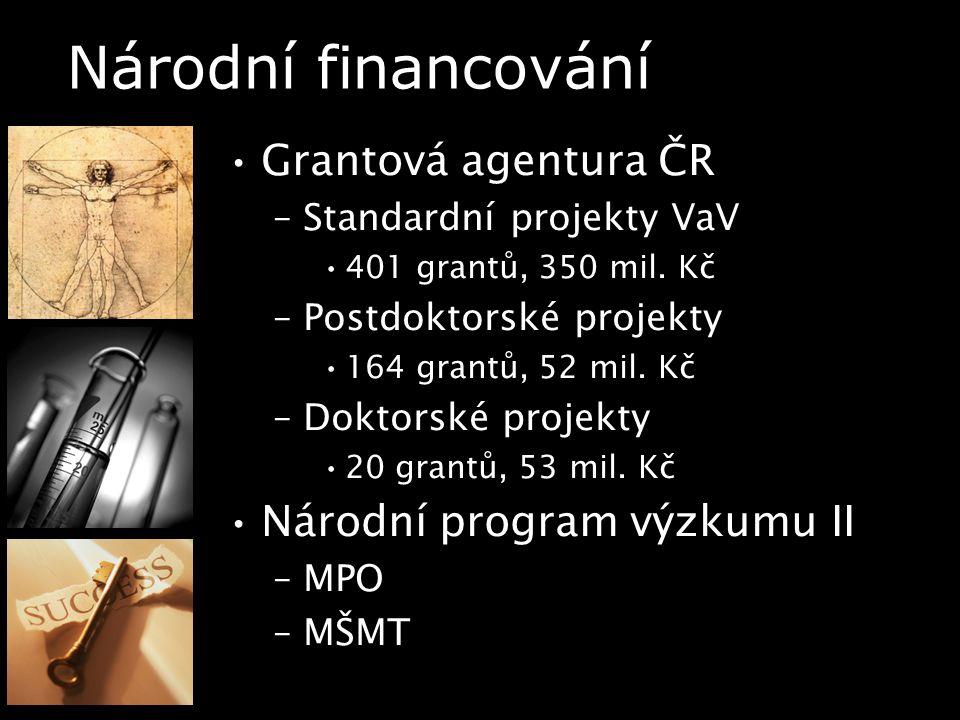 Národní financování Grantová agentura ČR –Standardní projekty VaV 401 grantů, 350 mil.