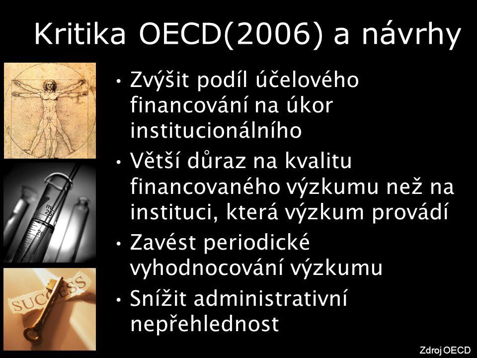 Kritika OECD(2006) a návrhy Zvýšit podíl účelového financování na úkor institucionálního Větší důraz na kvalitu financovaného výzkumu než na instituci, která výzkum provádí Zavést periodické vyhodnocování výzkumu Snížit administrativní nepřehlednost Zdroj OECD