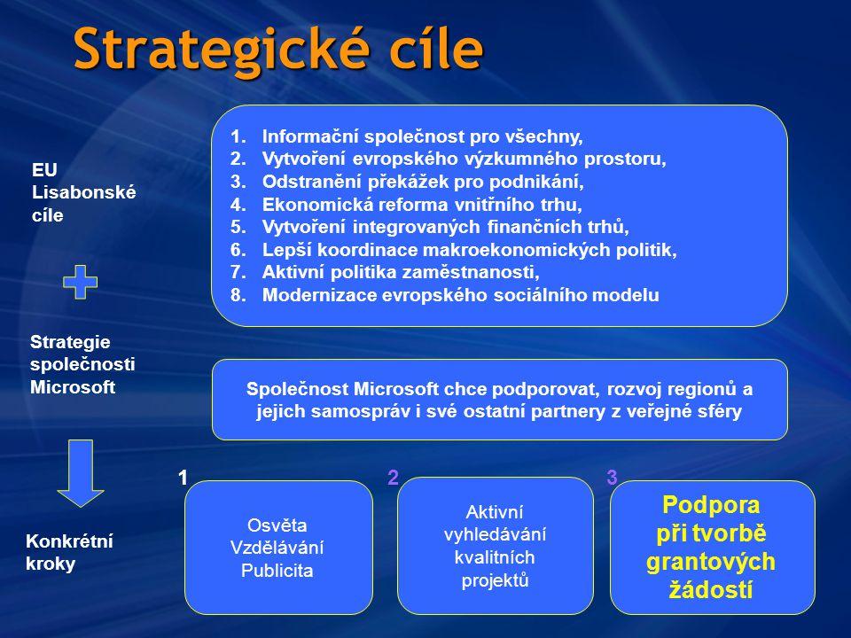 Strategické cíle 1.Informační společnost pro všechny, 2.Vytvoření evropského výzkumného prostoru, 3.Odstranění překážek pro podnikání, 4.Ekonomická reforma vnitřního trhu, 5.Vytvoření integrovaných finančních trhů, 6.Lepší koordinace makroekonomických politik, 7.Aktivní politika zaměstnanosti, 8.Modernizace evropského sociálního modelu Osvěta Vzdělávání Publicita Podpora při tvorbě grantových žádostí Aktivní vyhledávání kvalitních projektů 123 EU Lisabonské cíle Konkrétní kroky Strategie společnosti Microsoft Společnost Microsoft chce podporovat, rozvoj regionů a jejich samospráv i své ostatní partnery z veřejné sféry