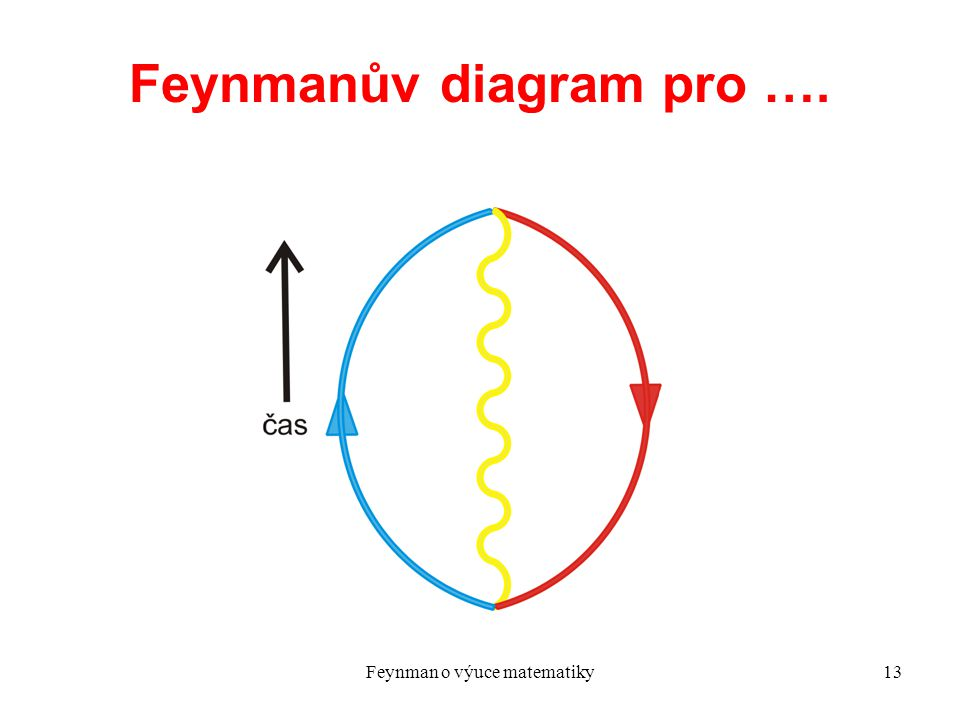 Feynman o výuce matematiky13 Feynmanův diagram pro ….