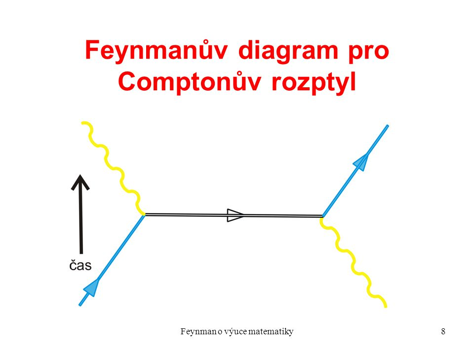 Feynman o výuce matematiky19 New textbooks for the new mathematics Add now, to all his other miscellaneous distinctions, the fact that Richard P.