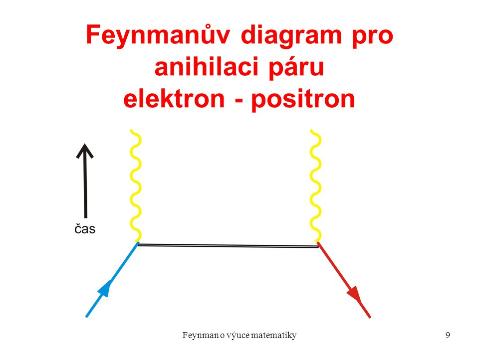 Feynman o výuce matematiky20 What we are after Many of the books go into considerable detail on subjects that are only of interest to pure mathematicians.