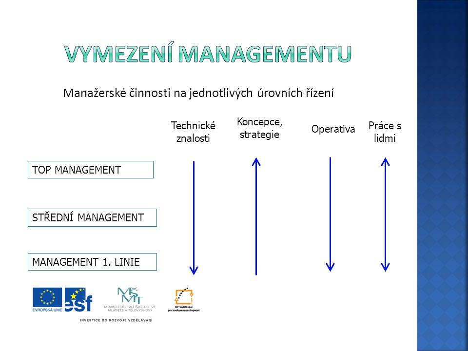 Manažerské činnosti na jednotlivých úrovních řízení TOP MANAGEMENT STŘEDNÍ MANAGEMENT MANAGEMENT 1. LINIE Technické znalosti Operativa Koncepce, strat