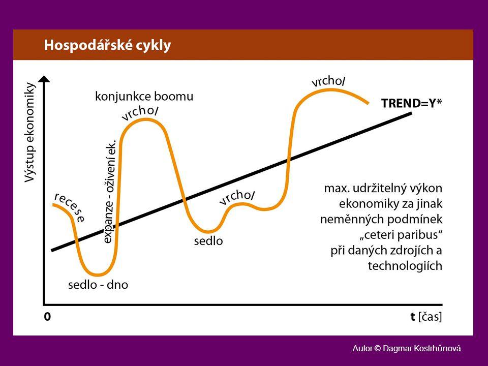 Graf hospodářského cyklu Vertikální osa – výstup (výkon) ekonomiky Horizontální osa – čas (t) Uprostřed potenciální produkt (trend) Okolo osciluje hospodářský cyklus ekonomiky (sedlo, vrchol)