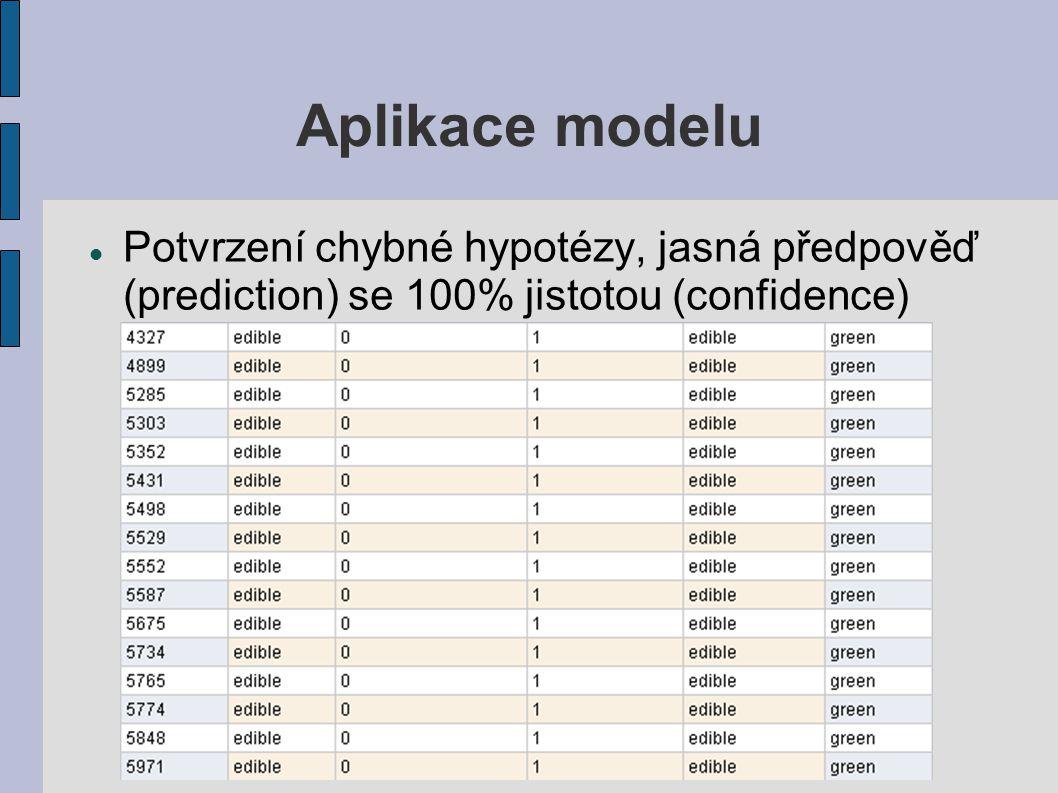 Aplikace modelu Potvrzení chybné hypotézy, jasná předpověď (prediction) se 100% jistotou (confidence)