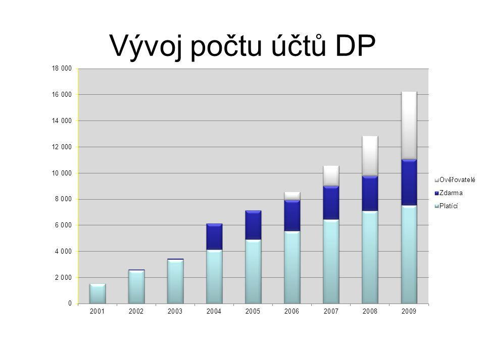 Vývoj počtu účtů DP