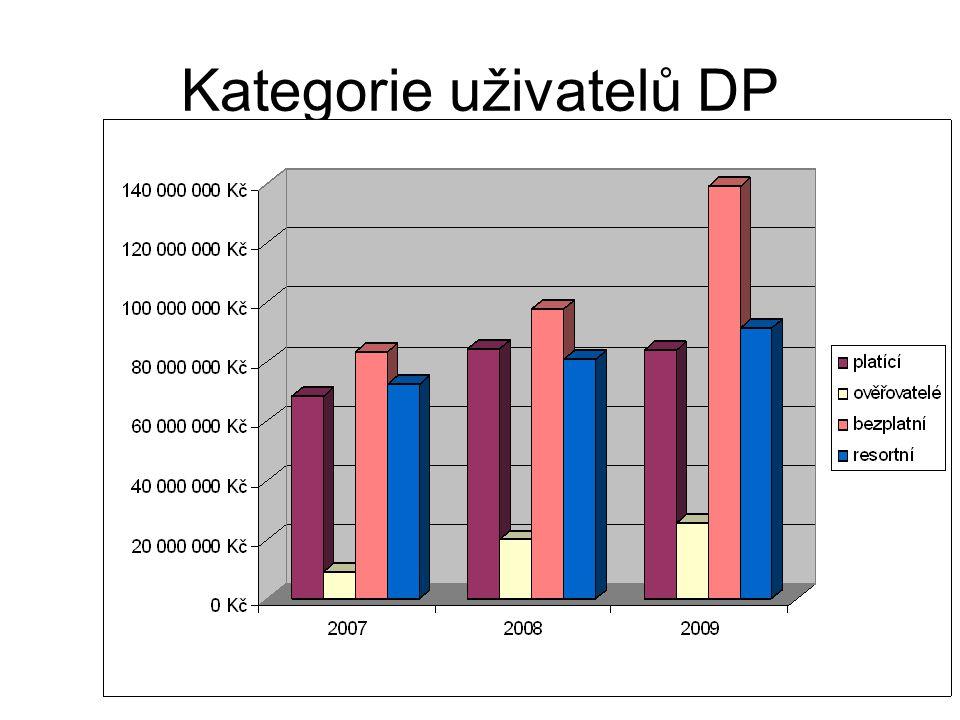 Kategorie uživatelů DP