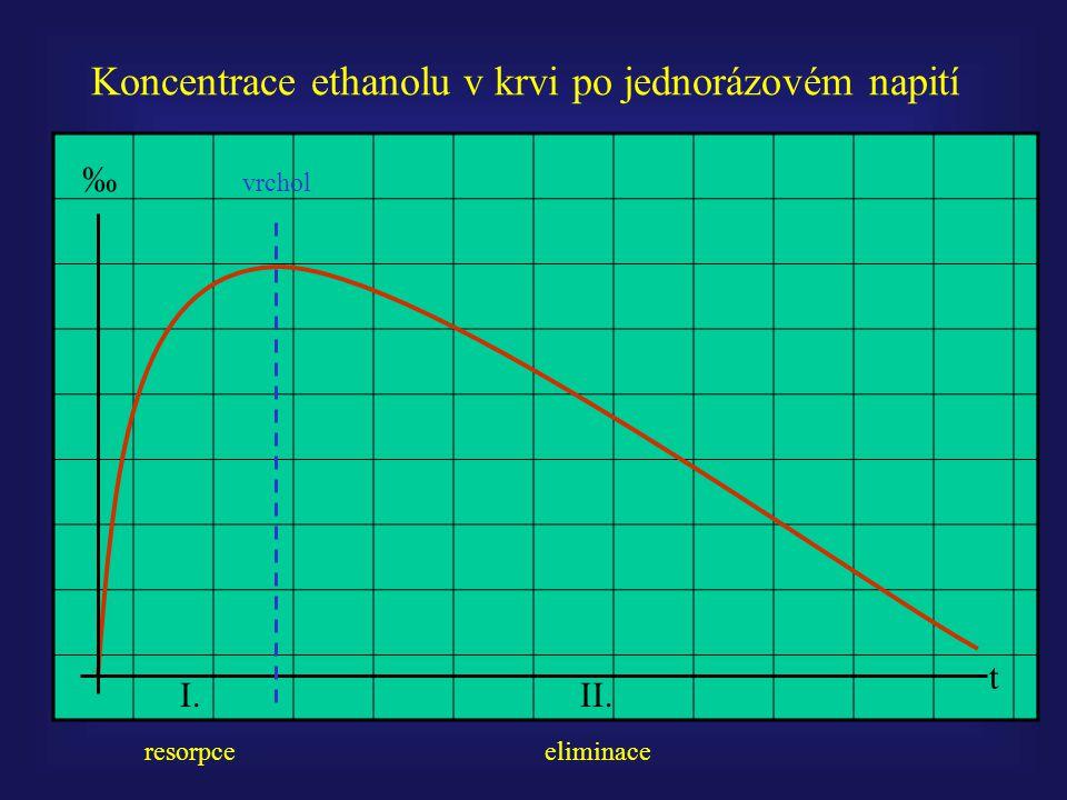 t ‰ Koncentrace ethanolu v krvi po jednorázovém napití I.II. resorpceeliminace vrchol