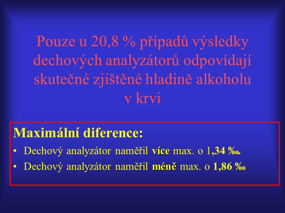Pouze u 20,8 % případů výsledky dechových analyzátorů odpovídají skutečné zjištěné hladině alkoholu v krvi Maximální diference: víceDechový analyzátor