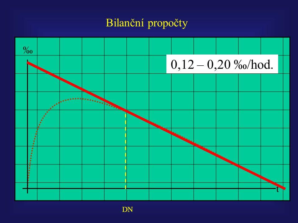 Bilanční propočty t ‰ DN 0,12 – 0,20 ‰/hod.