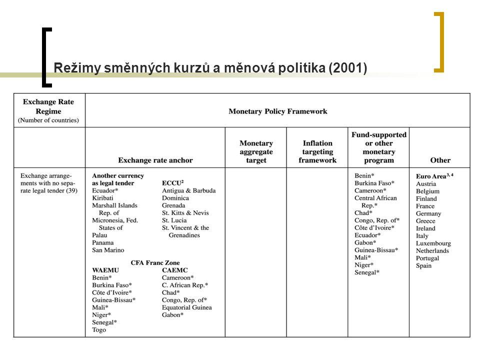 11 Režimy směnných kurzů a měnová politika (2001)