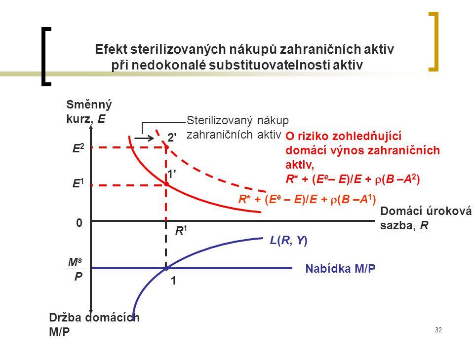 32 Efekt sterilizovaných nákupů zahraničních aktiv při nedokonalé substituovatelnosti aktiv M s P Nabídka M/P Držba domácích M/P Domácí úroková sazba,