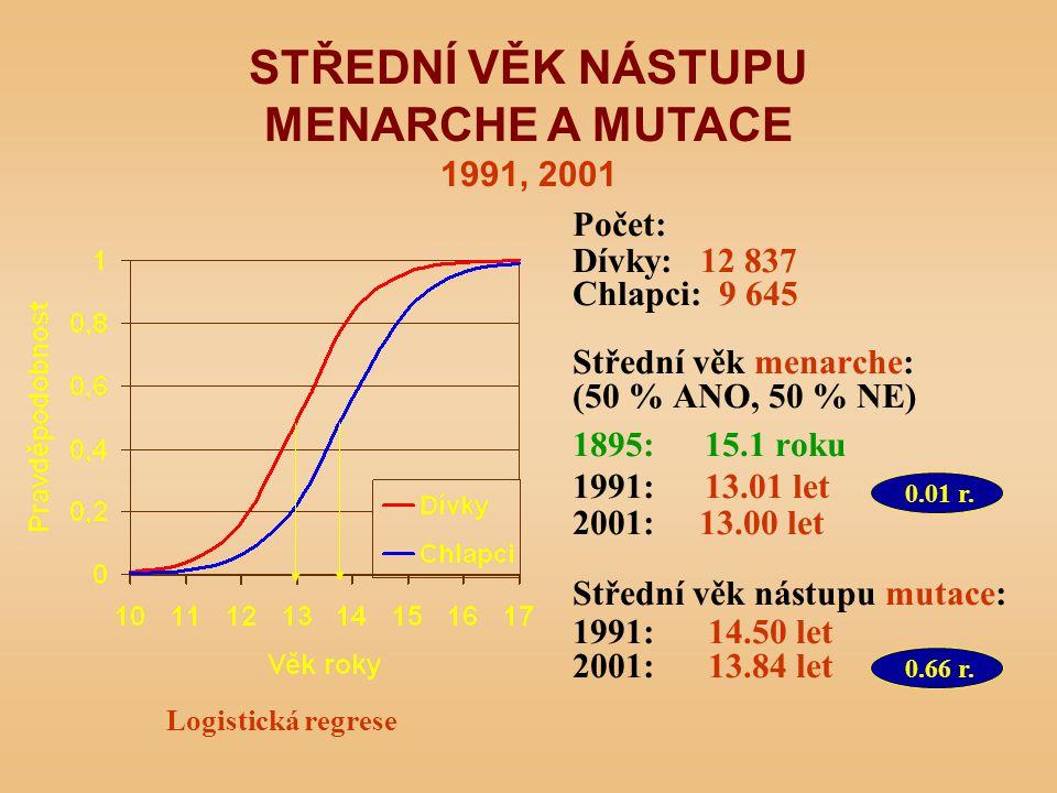 Počet: Dívky: 12 837 Chlapci: 9 645 Střední věk menarche: (50 % ANO, 50 % NE) 1895: 15.1 roku 1991: 13.01 let 2001: 13.00 let Střední věk nástupu mutace: 1991: 14.50 let 2001: 13.84 let STŘEDNÍ VĚK NÁSTUPU MENARCHE A MUTACE 1991, 2001 Logistická regrese 0.01 r.