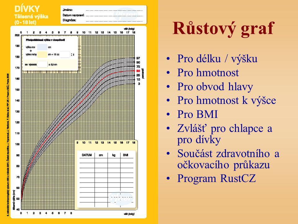 Růstový graf Pro délku / výšku Pro hmotnost Pro obvod hlavy Pro hmotnost k výšce Pro BMI Zvlášť pro chlapce a pro dívky Součást zdravotního a očkovacího průkazu Program RustCZ