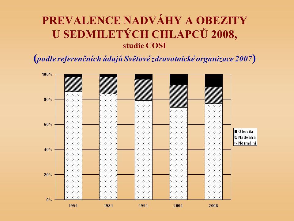 PREVALENCE NADVÁHY A OBEZITY U SEDMILETÝCH CHLAPCŮ 2008, studie COSI ( podle referenčních údajů Světové zdravotnické organizace 2007 )