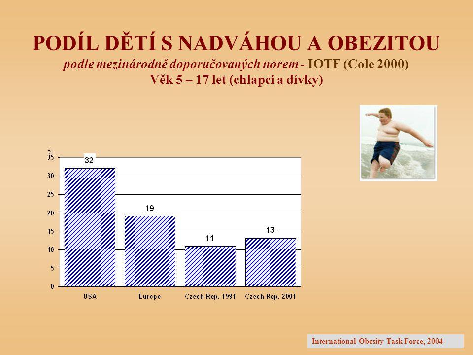 PODÍL DĚTÍ S NADVÁHOU A OBEZITOU podle mezinárodně doporučovaných norem - IOTF (Cole 2000) Věk 5 – 17 let (chlapci a dívky) International Obesity Task Force, 2004