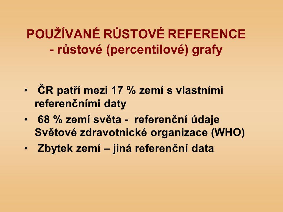 POUŽÍVANÉ RŮSTOVÉ REFERENCE - růstové (percentilové) grafy ČR patří mezi 17 % zemí s vlastními referenčními daty 68 % zemí světa - referenční údaje Světové zdravotnické organizace (WHO) Zbytek zemí – jiná referenční data
