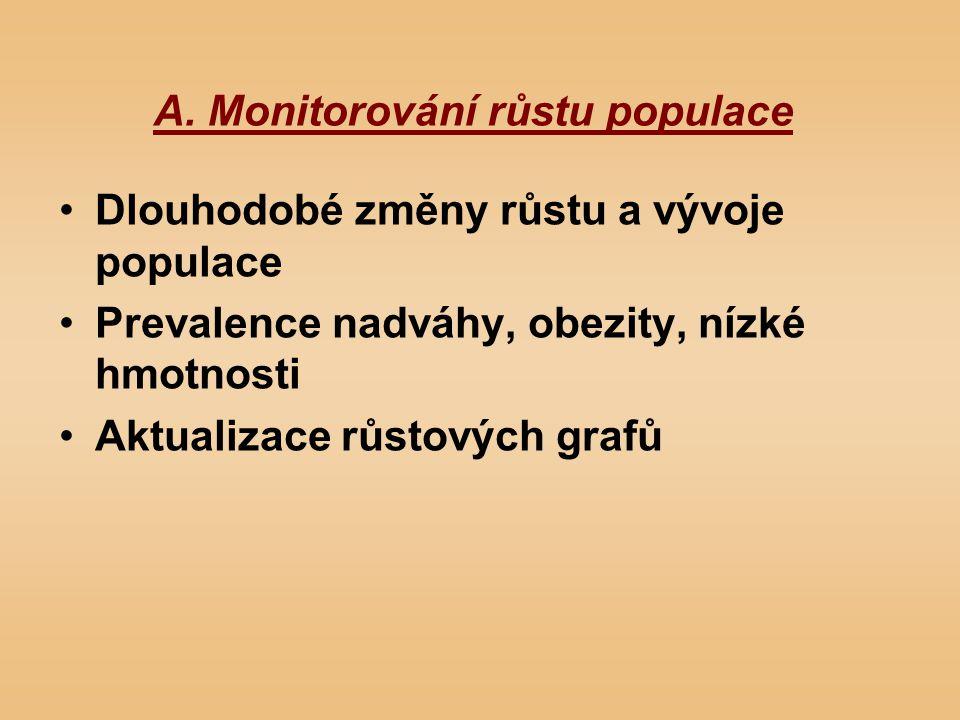 A. Monitorování růstu populace Dlouhodobé změny růstu a vývoje populace Prevalence nadváhy, obezity, nízké hmotnosti Aktualizace růstových grafů