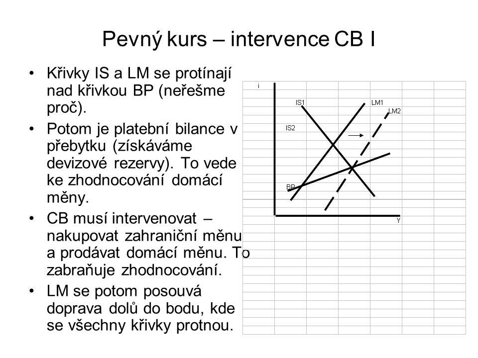 Pevný kurs – intervence CB I Křivky IS a LM se protínají nad křivkou BP (neřešme proč). Potom je platební bilance v přebytku (získáváme devizové rezer