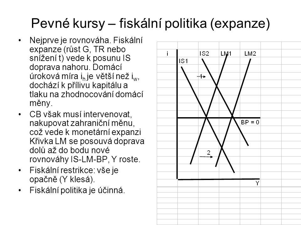 Pevné kursy – fiskální politika (expanze) Nejprve je rovnováha. Fiskální expanze (růst G, TR nebo snížení t) vede k posunu IS doprava nahoru. Domácí ú