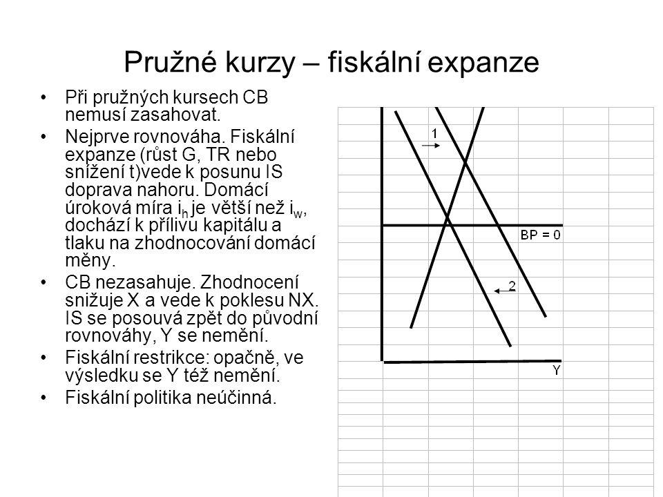 Pružné kurzy – fiskální expanze Při pružných kursech CB nemusí zasahovat. Nejprve rovnováha. Fiskální expanze (růst G, TR nebo snížení t)vede k posunu
